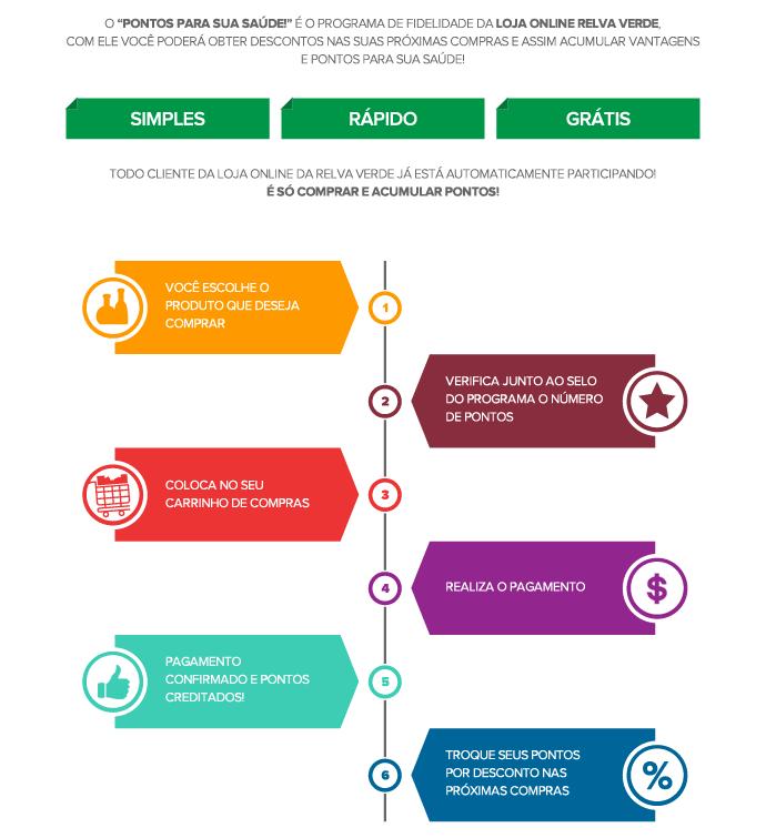 infográfico - como funciona o programa Pontos para sua Saúde